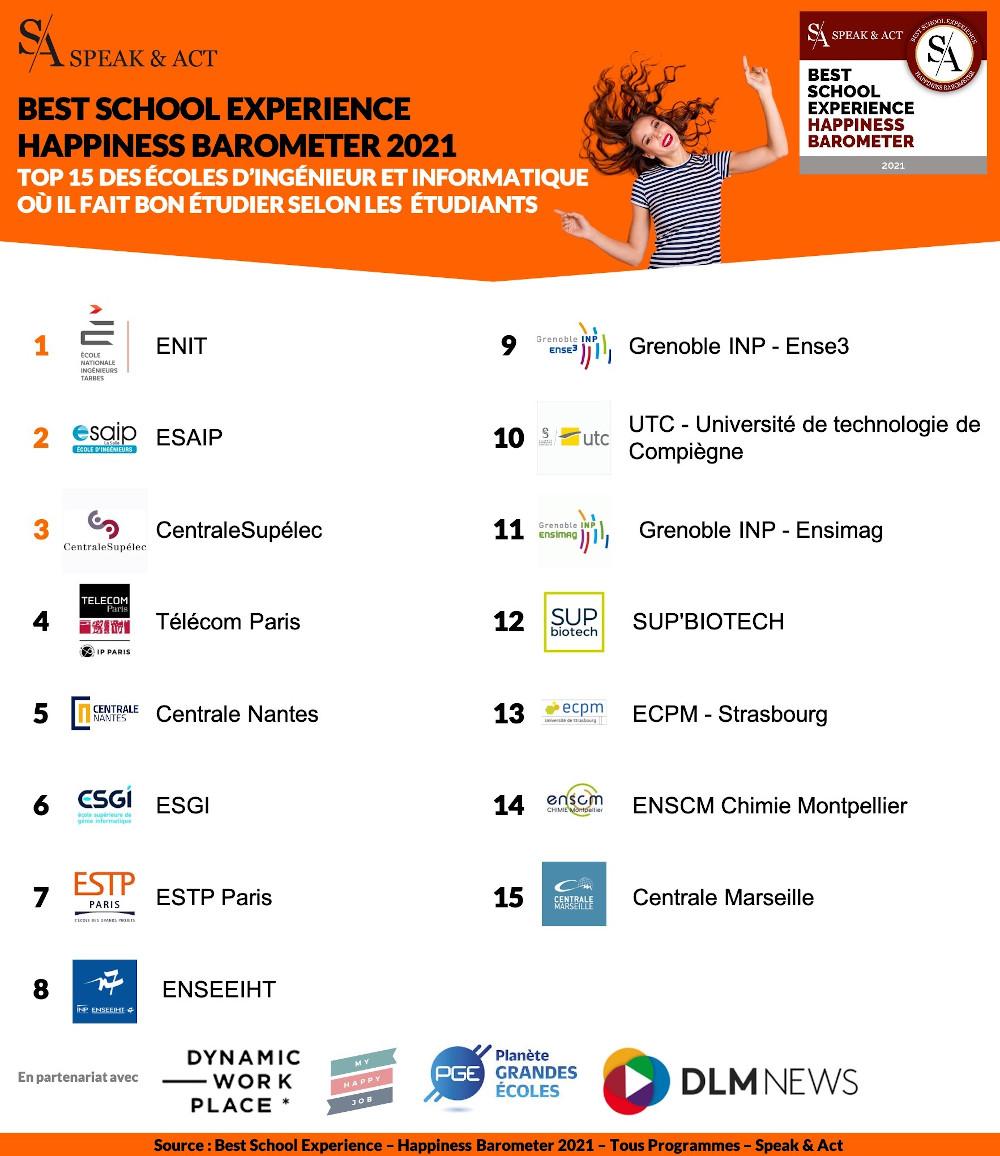 Classement best school experience 2021